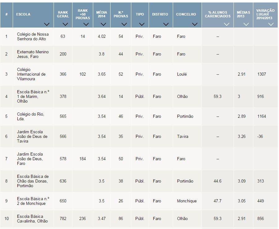 Ranking Escolas 2014